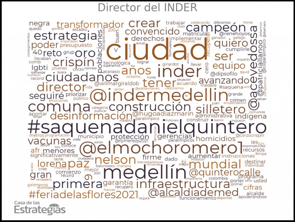 Director del INDER